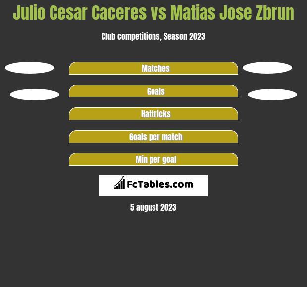 Julio Cesar Caceres vs Matias Jose Zbrun h2h player stats