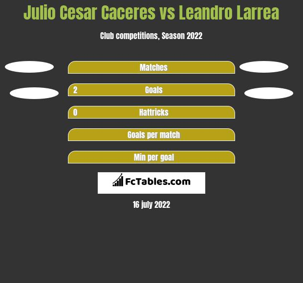 Julio Cesar Caceres vs Leandro Larrea h2h player stats