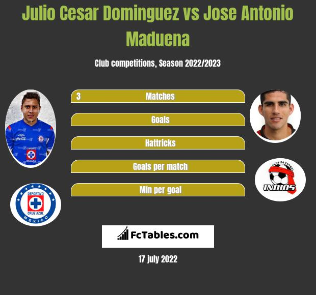 Julio Cesar Dominguez vs Jose Antonio Maduena infographic