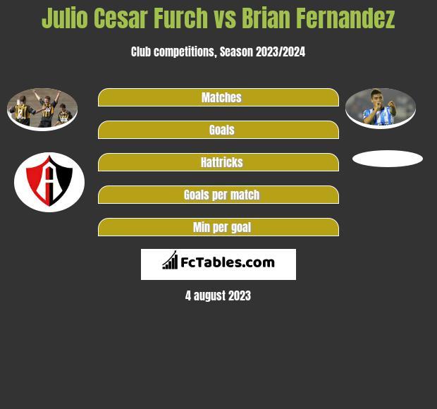 Julio Cesar Furch vs Brian Fernandez h2h player stats