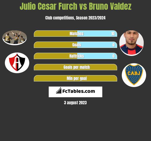 Julio Cesar Furch vs Bruno Valdez h2h player stats