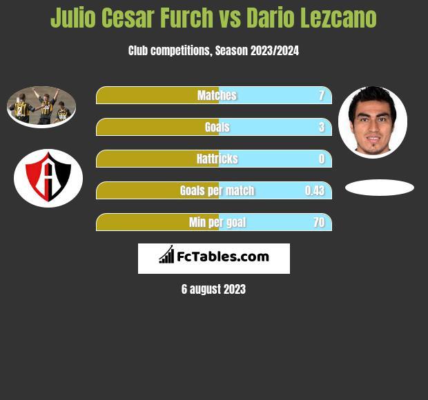 Julio Cesar Furch vs Dario Lezcano infographic