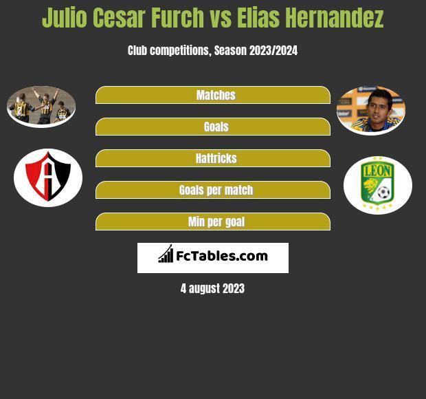 Julio Cesar Furch vs Elias Hernandez h2h player stats