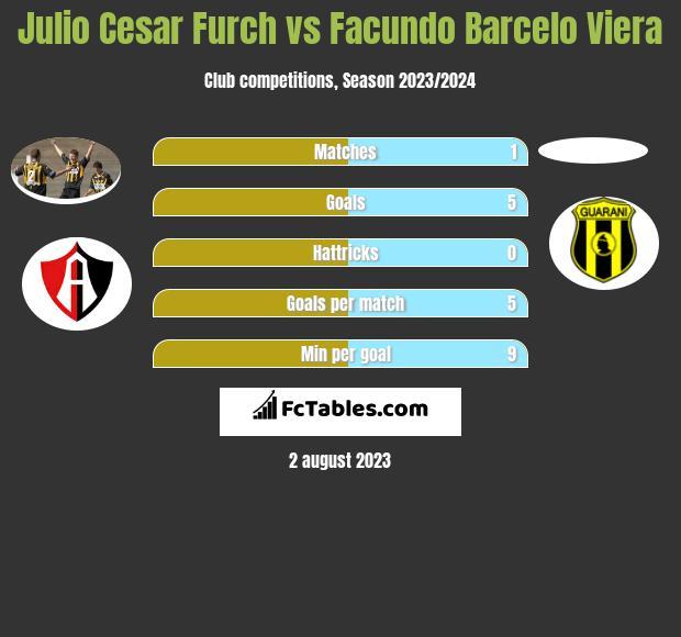 Julio Cesar Furch vs Facundo Barcelo Viera h2h player stats