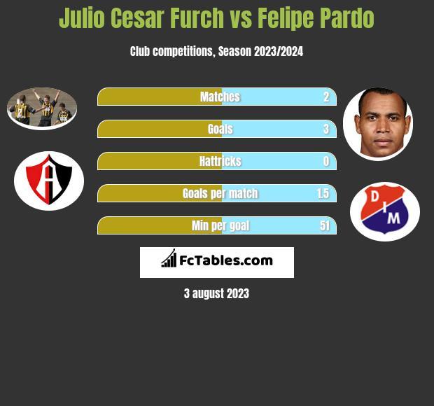 Julio Cesar Furch vs Felipe Pardo infographic