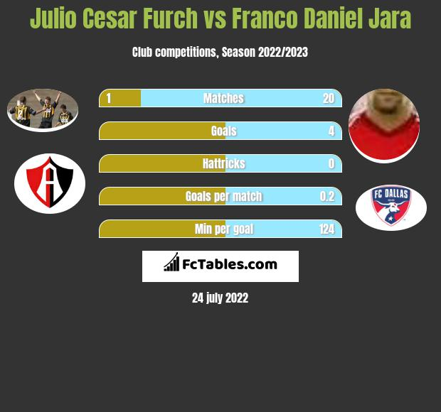 Julio Cesar Furch vs Franco Daniel Jara h2h player stats