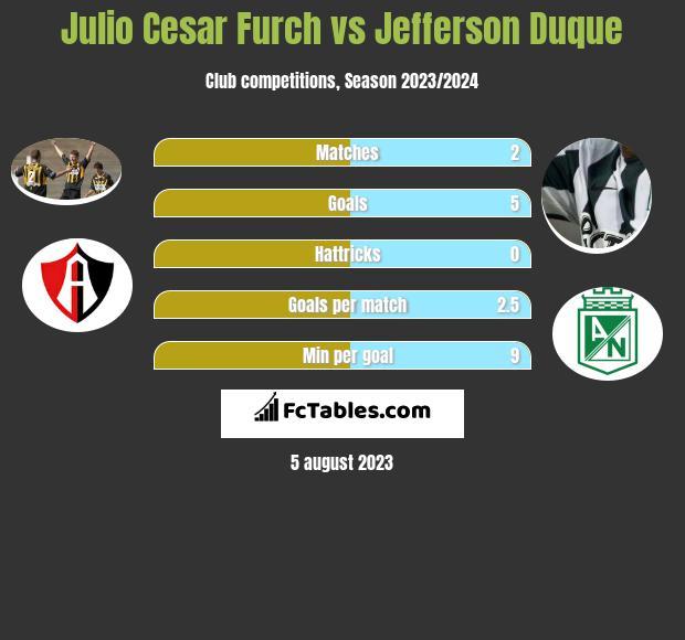 Julio Cesar Furch vs Jefferson Duque h2h player stats
