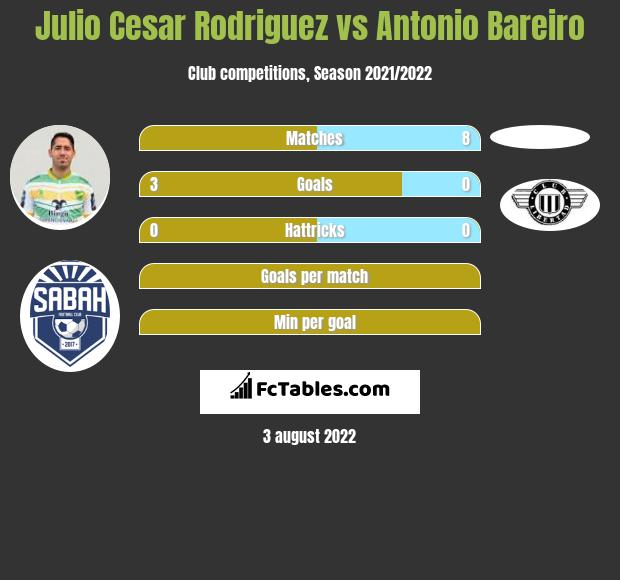 Julio Cesar Rodriguez vs Antonio Bareiro h2h player stats