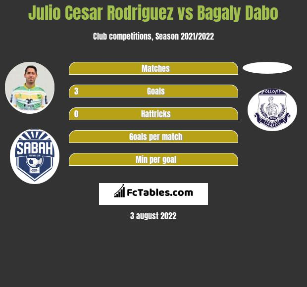 Julio Cesar Rodriguez vs Bagaly Dabo h2h player stats