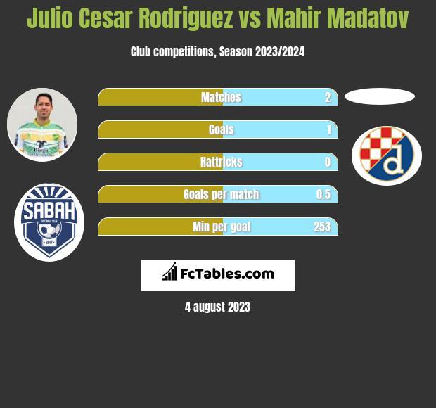 Julio Cesar Rodriguez vs Mahir Madatov h2h player stats