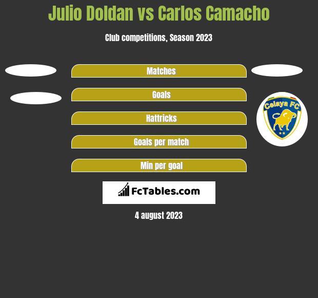 Julio Doldan vs Carlos Camacho h2h player stats