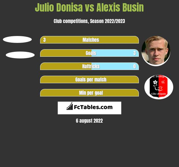Julio Donisa vs Alexis Busin h2h player stats