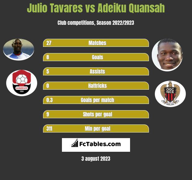 Julio Tavares vs Adeiku Quansah infographic
