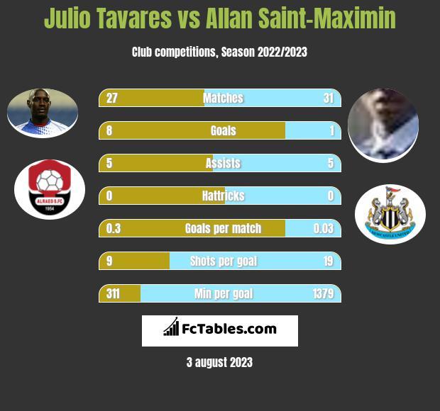 Julio Tavares vs Allan Saint-Maximin infographic