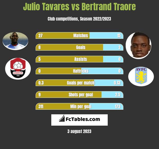 Julio Tavares vs Bertrand Traore h2h player stats