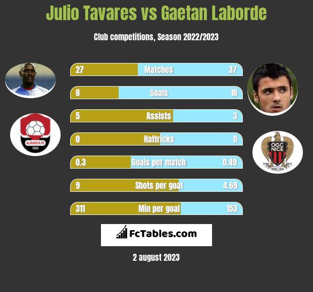 Julio Tavares vs Gaetan Laborde infographic
