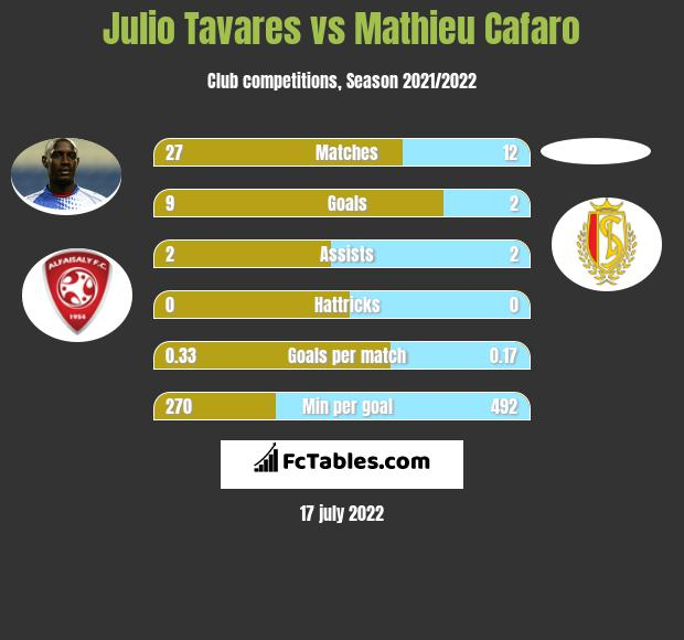 Julio Tavares vs Mathieu Cafaro h2h player stats