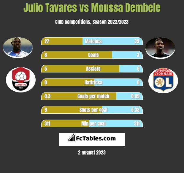 Julio Tavares vs Moussa Dembele h2h player stats