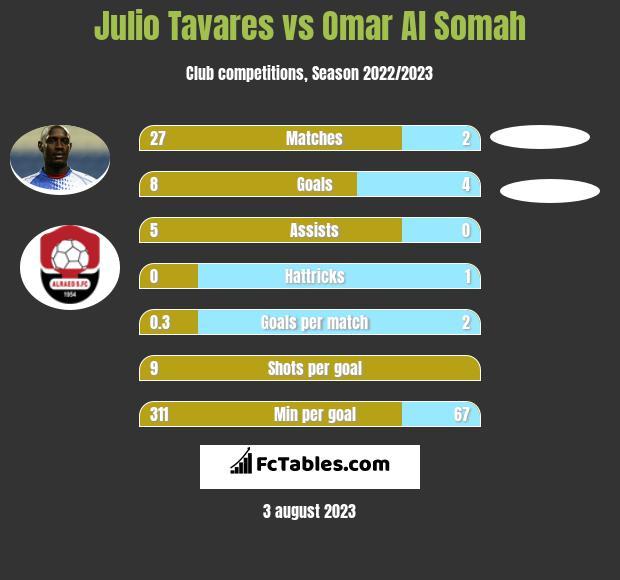 Julio Tavares vs Omar Al Somah h2h player stats