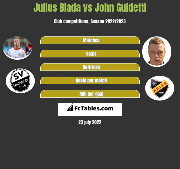 Julius Biada vs John Guidetti infographic