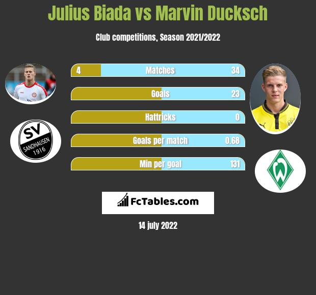 Julius Biada vs Marvin Ducksch infographic