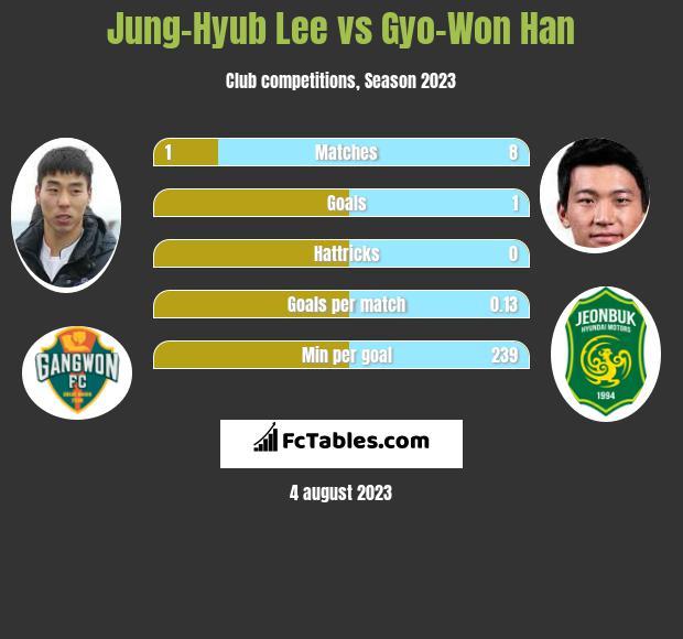 Jung-Hyub Lee vs Gyo-Won Han h2h player stats