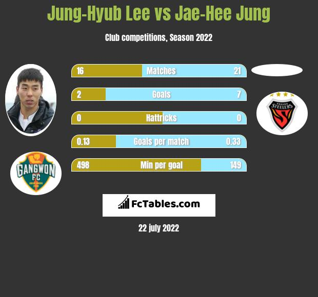 Jung-Hyub Lee vs Jae-Hee Jung h2h player stats