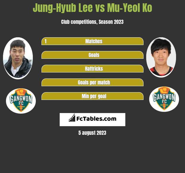 Jung-Hyub Lee vs Mu-Yeol Ko h2h player stats