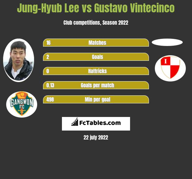 Jung-Hyub Lee vs Gustavo Vintecinco h2h player stats
