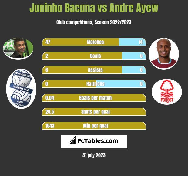 Juninho Bacuna vs Andre Ayew infographic