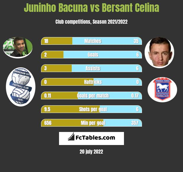 Juninho Bacuna vs Bersant Celina infographic