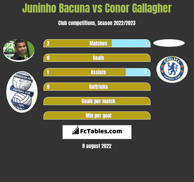 Juninho Bacuna infographic statistics for Swansea City