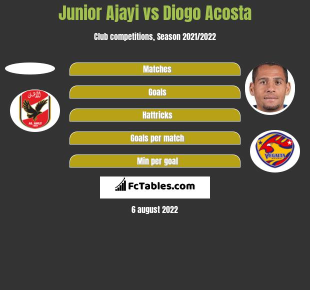 Junior Ajayi vs Diogo Acosta h2h player stats