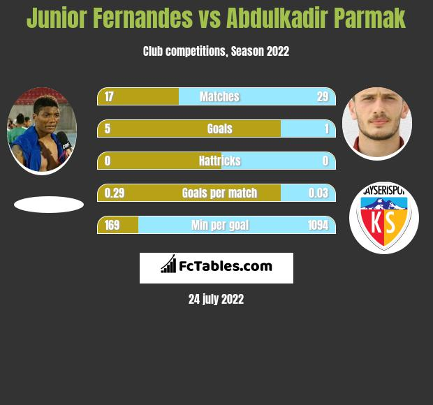 Junior Fernandes infographic statistics for Trabzonspor