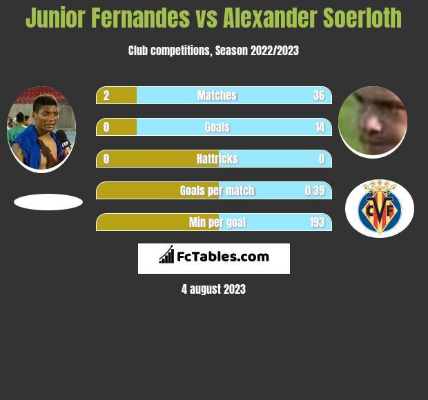 Junior Fernandes vs Alexander Soerloth infographic