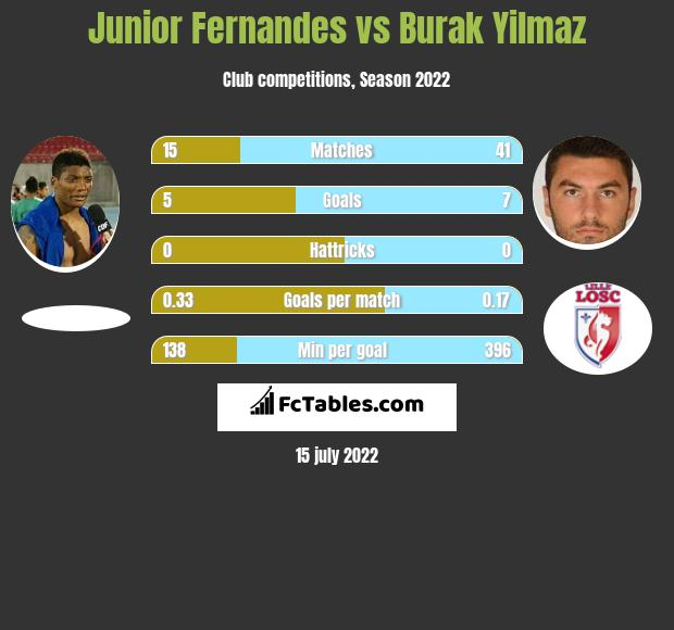 Junior Fernandes vs Burak Yilmaz infographic