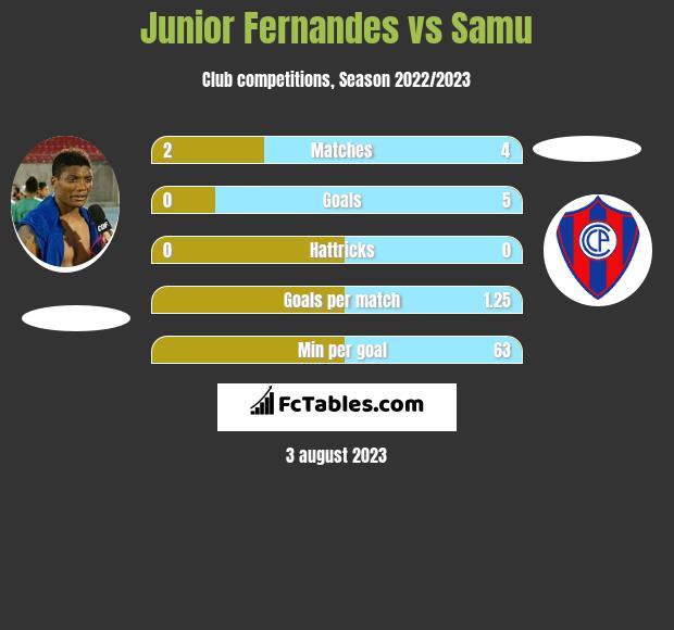 Junior Fernandes vs Samu infographic
