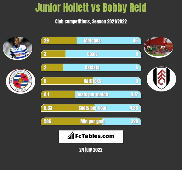 Junior Hoilett vs Bobby Reid h2h player stats