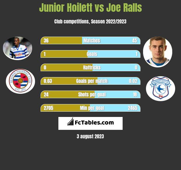 Junior Hoilett vs Joe Ralls infographic