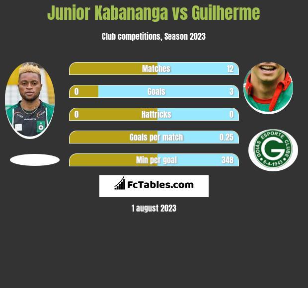 Junior Kabananga vs Guilherme h2h player stats