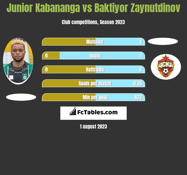 Junior Kabananga vs Baktiyor Zaynutdinov h2h player stats