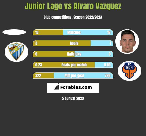 Junior Lago vs Alvaro Vazquez h2h player stats
