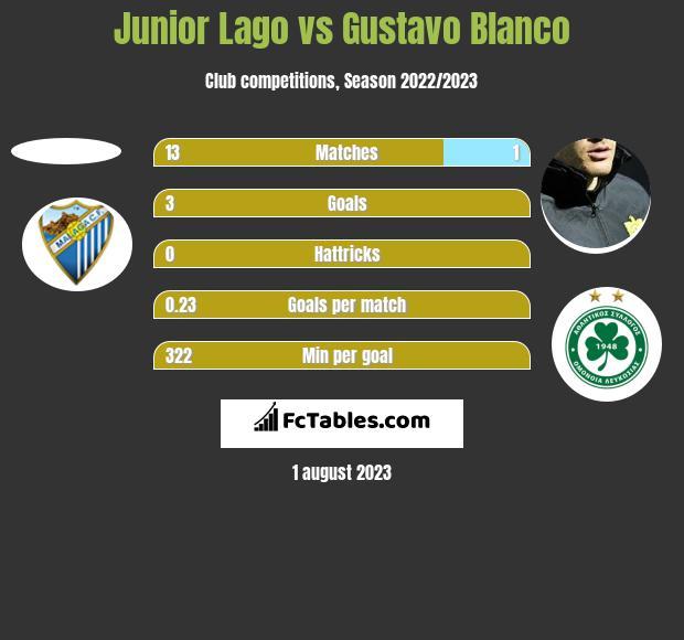 Junior Lago vs Gustavo Blanco h2h player stats