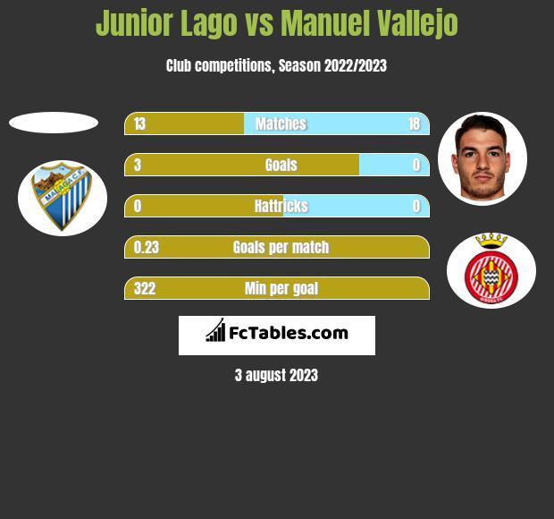Junior Lago vs Manuel Vallejo h2h player stats