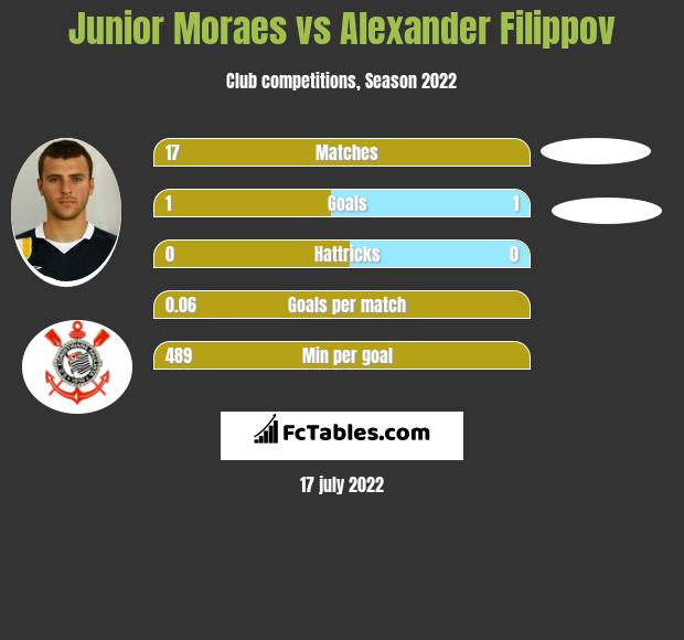 Junior Moraes vs Alexander Filippov h2h player stats