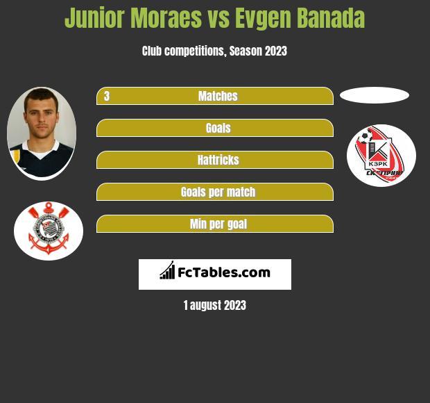 Junior Moraes vs Evgen Banada infographic