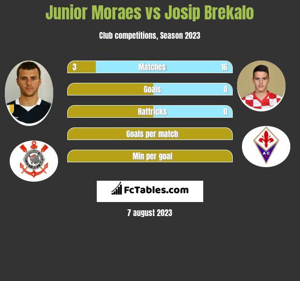 Junior Moraes vs Josip Brekalo h2h player stats