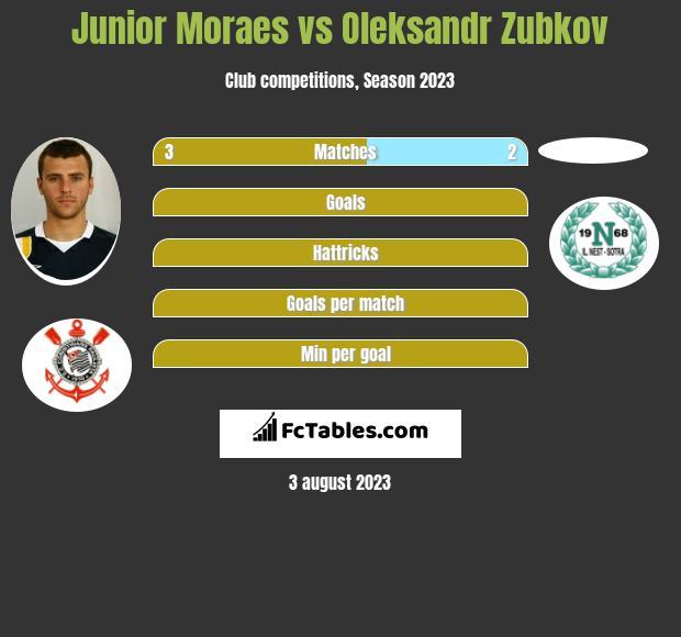Junior Moraes vs Oleksandr Zubkov h2h player stats
