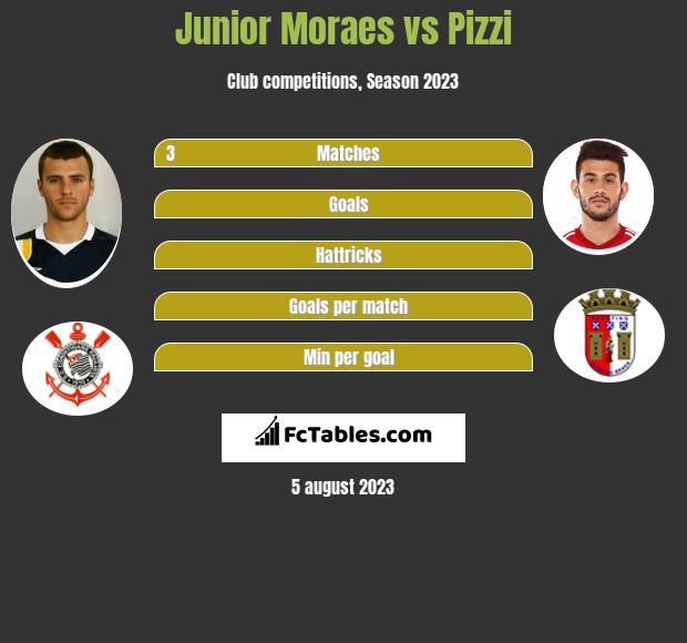 Junior Moraes vs Pizzi h2h player stats