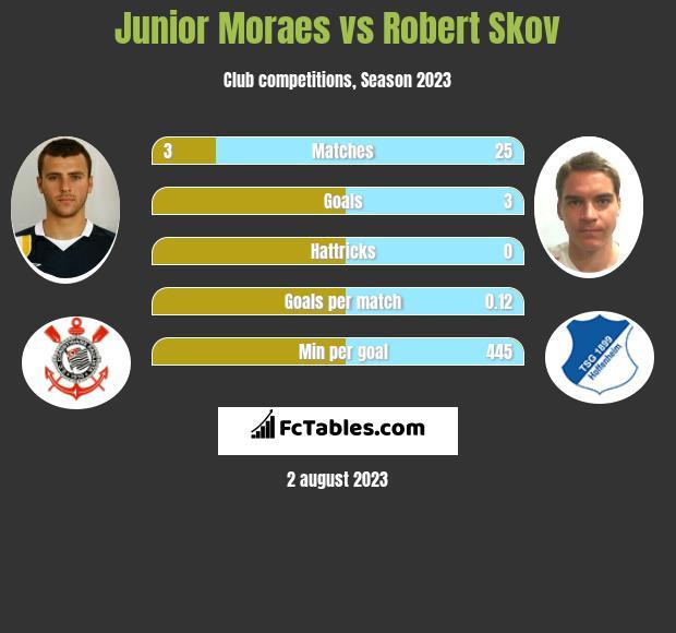 Junior Moraes vs Robert Skov h2h player stats